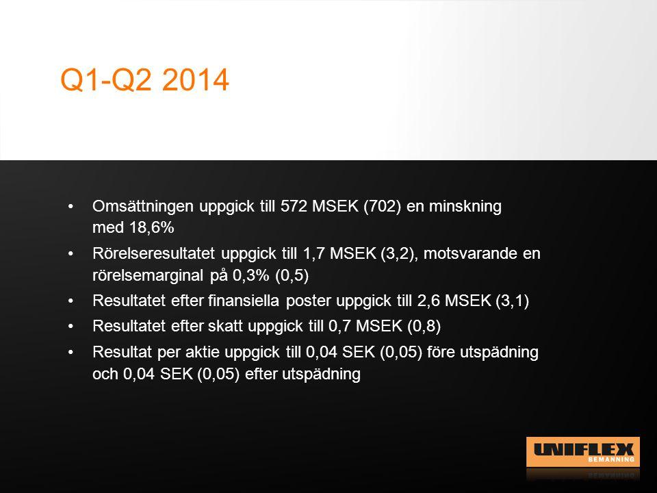 Q1-Q2 2014 Omsättningen uppgick till 572 MSEK (702) en minskning med 18,6% Rörelseresultatet uppgick till 1,7 MSEK (3,2), motsvarande en rörelsemarginal på 0,3% (0,5) Resultatet efter finansiella poster uppgick till 2,6 MSEK (3,1) Resultatet efter skatt uppgick till 0,7 MSEK (0,8) Resultat per aktie uppgick till 0,04 SEK (0,05) före utspädning och 0,04 SEK (0,05) efter utspädning