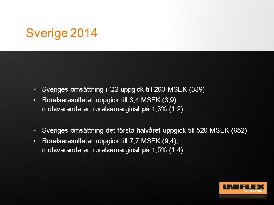 Sverige 2014 Sveriges omsättning i Q2 uppgick till 263 MSEK (339) Rörelseresultatet uppgick till 3,4 MSEK (3,9) motsvarande en rörelsemarginal på 1,3% (1,2) Sveriges omsättning det första halvåret uppgick till 520 MSEK (652) Rörelseresultatet uppgick till 7,7 MSEK (9,4), motsvarande en rörelsemarginal på 1,5% (1,4)