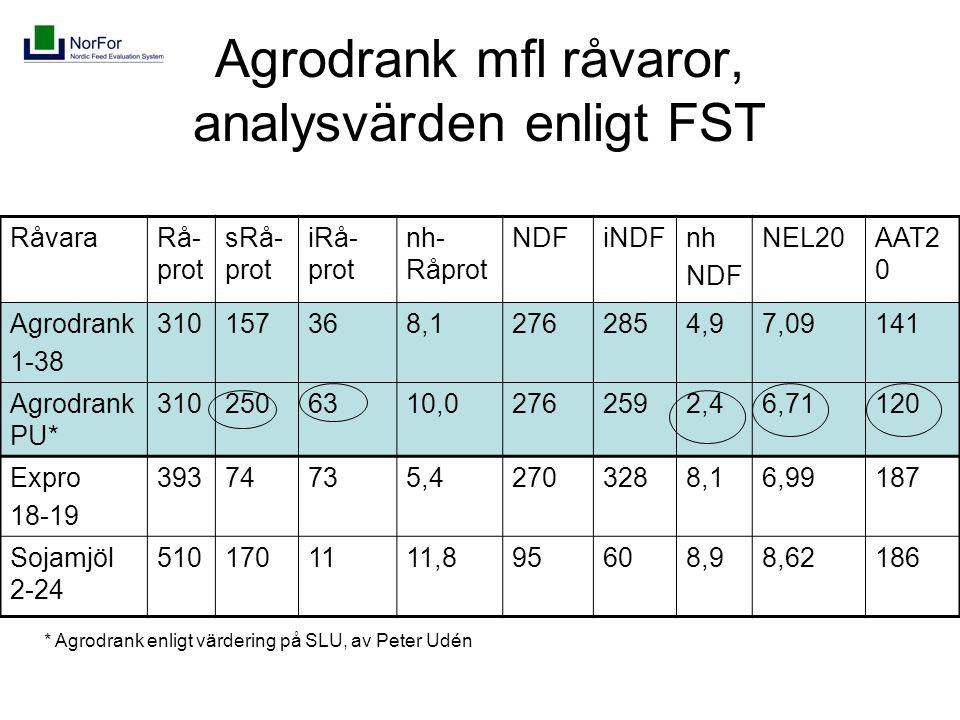 Agrodrank mfl råvaror, analysvärden enligt FST RåvaraRå- prot sRå- prot iRå- prot nh- Råprot NDFiNDFnh NDF NEL20AAT2 0 Agrodrank 1-38 310157368,12762854,97,09141 Agrodrank PU* 3102506310,02762592,46,71120 Expro 18-19 39374735,42703288,16,99187 Sojamjöl 2-24 5101701111,895608,98,62186 * Agrodrank enligt värdering på SLU, av Peter Udén