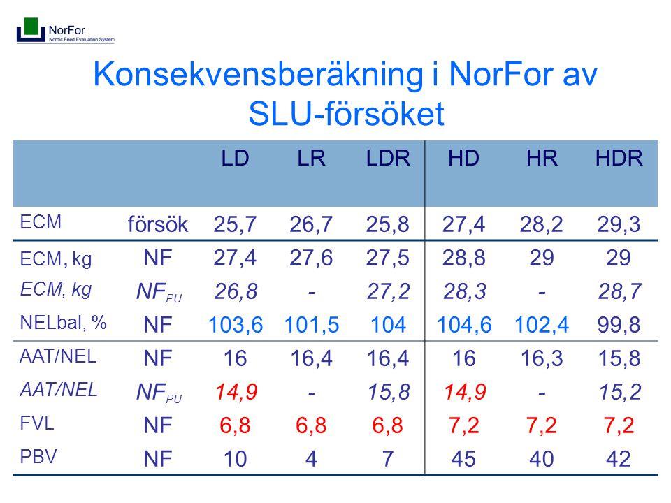 Konsekvensberäkning i NorFor av SLU-försöket LDLRLDRHDHRHDR ECM försök25,726,725,827,428,229,3 ECM, kg NF27,427,627,528,829 ECM, kg NF PU 26,8-27,228,3-28,7 NELbal, % NF103,6101,5104104,6102,499,8 AAT/NEL NF1616,4 1616,315,8 AAT/NEL NF PU 14,9-15,814,9-15,2 FVL NF6,8 7,2 PBV NF1047454042