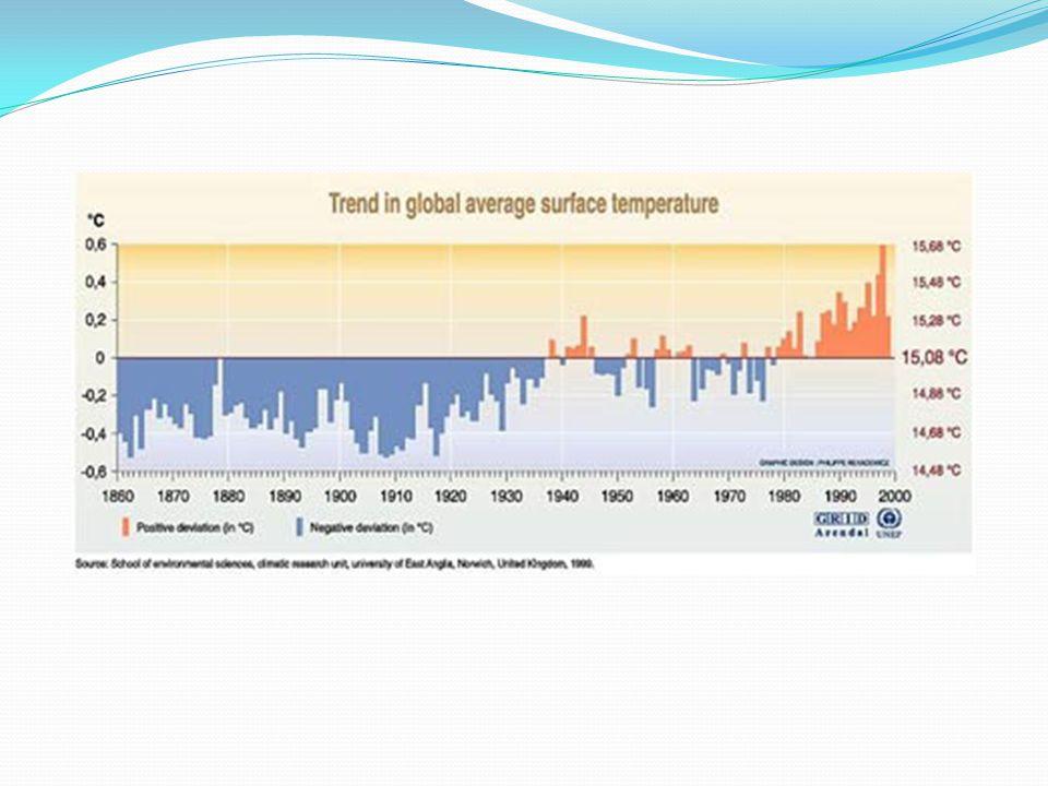 Energisektorn är värst i världen Energisektorn orsakar 36 % av de totala utsläppen.
