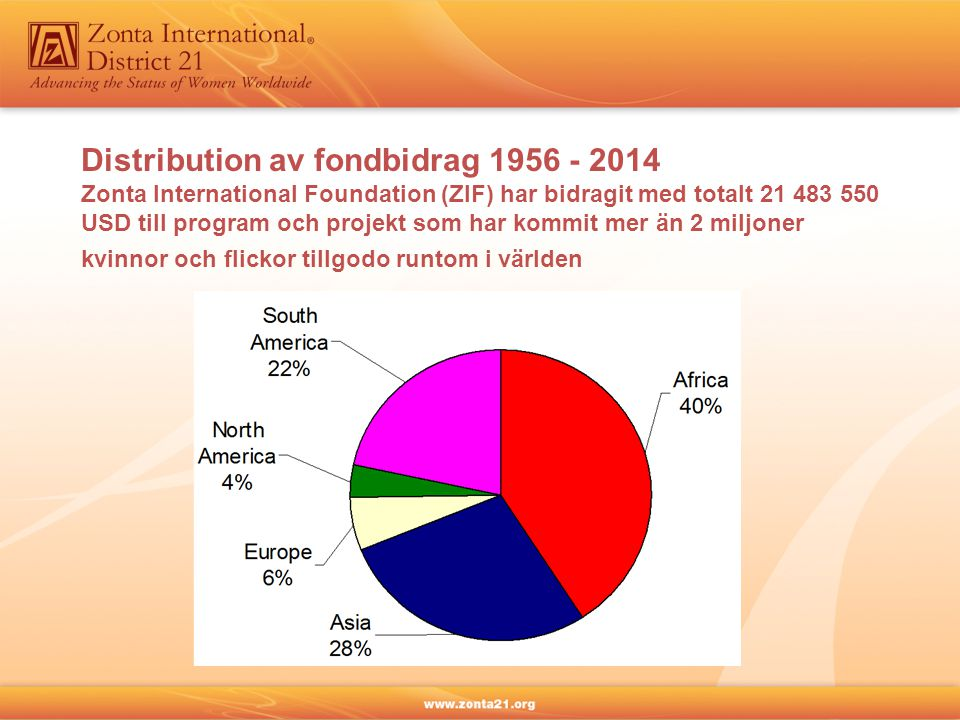 Distribution av fondbidrag 1956 - 2014 Zonta International Foundation (ZIF) har bidragit med totalt 21 483 550 USD till program och projekt som har ko