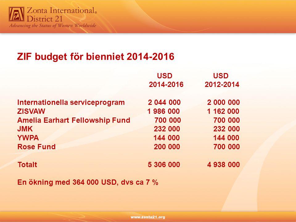 Mål / budget för bienniet 2014-2016  Antalet medlemmar i världen är ca 30 543 vilket betyder att om alla Zontor bidrar med i genomsnitt USD 174 /medlem under två år (USD 87/år/medlem) når vi det uppsatta målet  ZIF rekommenderar att minst 1/3 av insamlade medel doneras till ZIF  Distriktsstyrelsen 2014-2016 rekommenderar att D21s medlemmar (via klubbarna och individuella gåvor) i genomsnitt donerar USD 174 per medlem och biennium (USD 87/år/medlem)