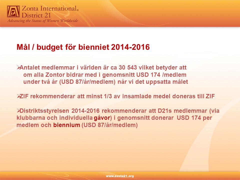 Mål / budget för bienniet 2014-2016  Antalet medlemmar i världen är ca 30 543 vilket betyder att om alla Zontor bidrar med i genomsnitt USD 174 /medl