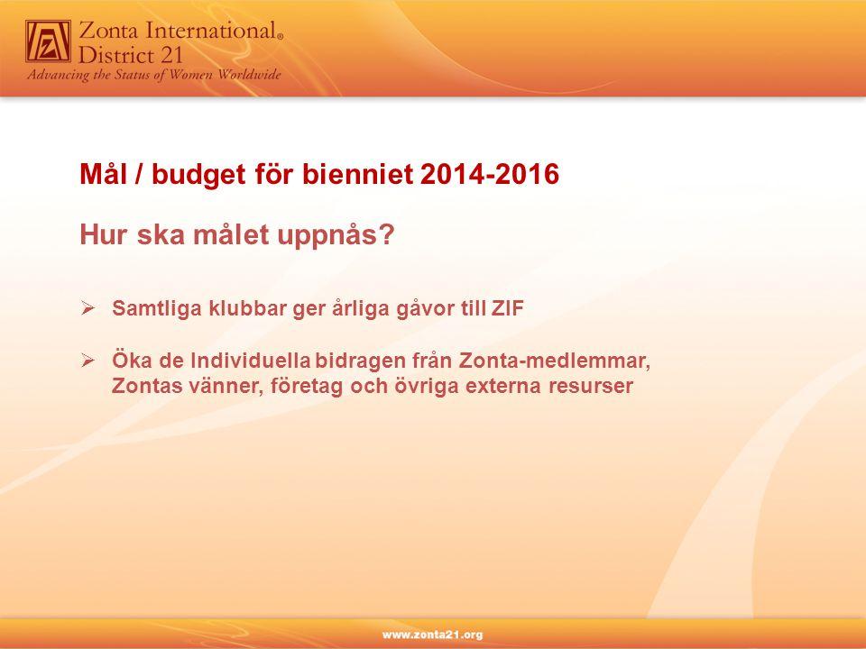 Mål / budget för bienniet 2014-2016 Hur ska målet uppnås?  Samtliga klubbar ger årliga gåvor till ZIF  Öka de Individuella bidragen från Zonta-medle