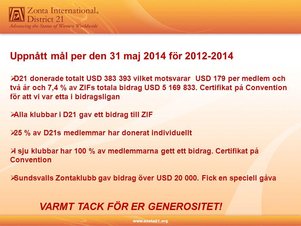 Uppnått mål per den 31 maj 2014 för 2012-2014  D21 donerade totalt USD 383 393 vilket motsvarar USD 179 per medlem och två år och 7,4 % av ZIFs totala bidrag USD 5 169 833.