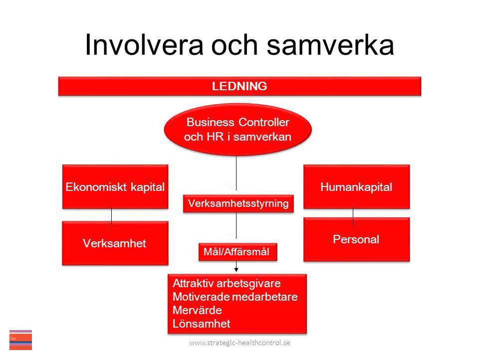 Involvera och samverka Ekonomiskt kapital Humankapital Verksamhet Personal Business Controller och HR i samverkan Business Controller och HR i samverkan Attraktiv arbetsgivare Motiverade medarbetare Mervärde Lönsamhet Attraktiv arbetsgivare Motiverade medarbetare Mervärde Lönsamhet Verksamhetsstyrning Mål/Affärsmål LEDNING www.strategic-healthcontrol.se