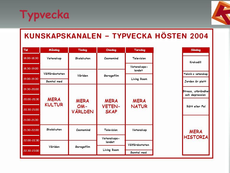 Typvecka TidMåndagTisdagOnsdagTorsdagSöndag 18.00-18.30 18.30-19.00 19.00-19.30 19.30-20.00 20.00-20.30 20.30-21.00 21.00-21.30 21.30-22.00 22.00-22.30 22.30-23.00 MERA KULTUR MERA OM- VÄRLDEN MERA VETEN- SKAP MERA NATUR MERA HISTORIA Vetenskap Välfärdsstaten SkolakutenCosmomindTelevision Skolakuten Världen Garagefilm Vetenskaps- landet Living Room Cosmomind Garagefilm Television Vetenskaps- landet Living Room Vetenskap Välfärdsstaten Stress, utbrändhet och depression Rätt eller Fel Krokodill Jorden är platt Teknik o vetenskap Samtal med