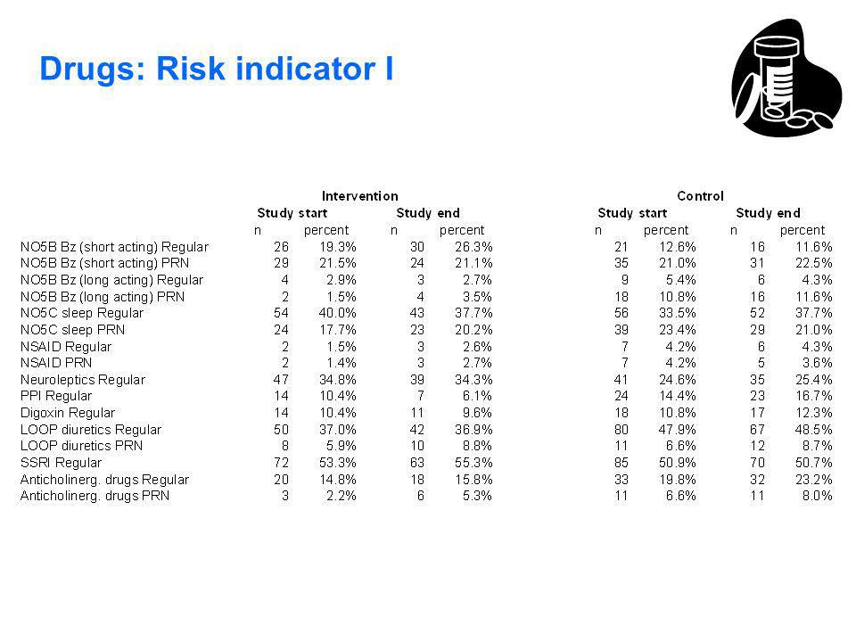 Drugs: Risk indicator I