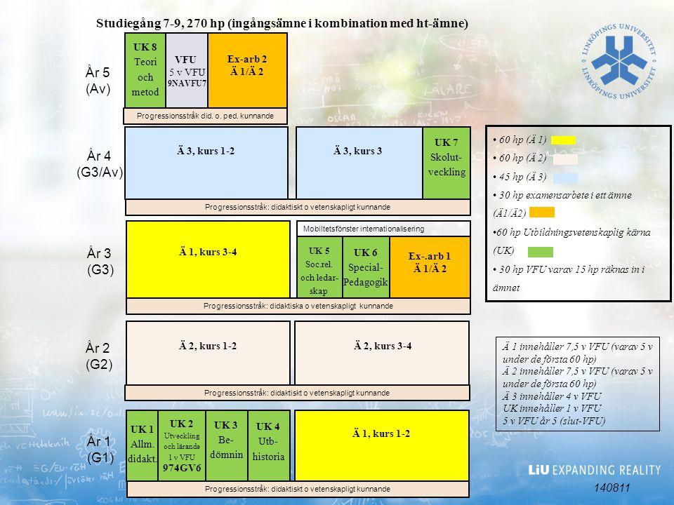 UK 2 Utveckling och lärande 1 v VFU 974GV6 UK 6 Special- Pedagogik Studiegång 7-9, 270 hp (ingångsämne i kombination med ht-ämne) Ä 1, kurs 1-2 Ä 3, kurs 1-2 År 1 (G1) År 2 (G2) År 3 (G3) År 4 (G3/Av) UK 8 Teori och metod UK 4 Utb- historia UK 3 Be- dömnin Ä 2, kurs 3-4 Ä 1 innehåller 7,5 v VFU (varav 5 v under de första 60 hp) Ä 2 innehåller 7,5 v VFU (varav 5 v under de första 60 hp) Ä 3 innehåller 4 v VFU UK innehåller 1 v VFU 5 v VFU år 5 (slut-VFU) År 5 (Av) Ex-arb 2 Ä 1/Ä 2 Ex-.arb 1 Ä 1/Ä 2 UK 1 Allm.