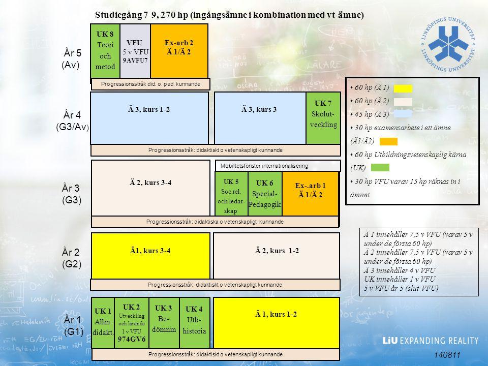 UK 2 Utveckling och lärande 1 v VFU 974GV6 UK 6 Special- Pedagogik Ä 1, kurs 1-2 Ä 3, kurs 1-2 År 1 (G1) År 2 (G2) År 3 (G3) År 4 (G3/Av ) UK 8 Teori och metod UK 4 Utb- historia UK 3 Be- dömnin Ä 2, kurs 1-2 Ä 1 innehåller 7,5 v VFU (varav 5 v under de första 60 hp) Ä 2 innehåller 7,5 v VFU (varav 5 v under de första 60 hp) Ä 3 innehåller 4 v VFU UK innehåller 1 v VFU 5 v VFU år 5 (slut-VFU) År 5 (Av) Ex-arb 2 Ä 1/Ä 2 Ex-.arb 1 Ä 1/Ä 2 UK 1 Allm.