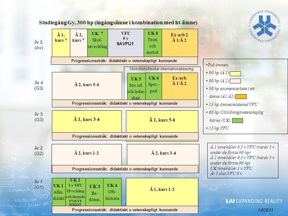 UK 2 1 v VFU Utveckling och lärande 974GV6 975GV7 UK 6 Spec.- ped.