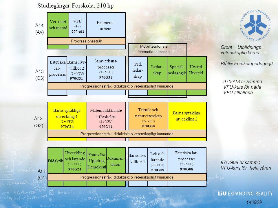 Barns språkliga utveckling 2 Studiegångar Förskola, 210 hp Dokumen- tation Matematiklärande i förskolan (2 v VFU) 970G12 Barns språkliga utveckling 1 (2 v VFU) 970G14 Lek och lärande (2 v VFU) 970G08 Barns livs- villkor 1 Framväxt Uppdrag Demokrati Utveckling och lärande (1 v VFU) 970G24 Ped.