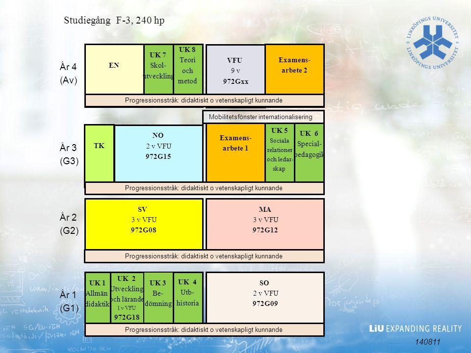 UK 6 Special- pedagogik UK 2 Utveckling och lärande 1 v VFU 972G18 TK Studiegång F-3, 240 hp EN SO 2 v VFU 972G09 År 1 (G1) År 2 (G2) År 3 (G3) År 4 (Av) Examens- arbete 1 VFU 9 v 972Gxx UK 8 Teori och metod UK 1 Allmän didaktik UK 3 Be- dömning SV 3 v VFU 972G08 UK 4 Utb- historia MA 3 v VFU 972G12 UK 5 Sociala relationer och ledar- skap Mobilitetsfönster internationalisering Examens- arbete 2 UK 7 Skol- utveckling NO 2 v VFU 972G15 Progressionsstråk: didaktiskt o vetenskapligt kunnande 140811