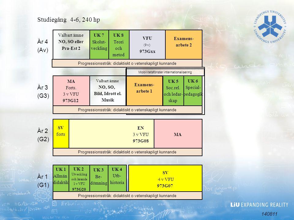 Examen innehåller 3 ämnen: Ämne 1, 60 hp Ämne 2, 60 hp Ämne 3, 45 hp Ämne 2 och ämne 3 måste tillhöra samma kunskapsområde Svenska och samhällskunskap måste alltid fördjupas till 90 hp Utbildningsvetenskaplig kärna, 60 hp Examensarbete, 2 x 15 hp i ämne 1 eller ämne 2 Verksamhetsförlagd utbildning, 30 hp; 15 hp i ämnen samt slut-VFU 15 hp Studieort: Linköping Antal platser: 140 Ämneslärarexamen med inriktning mot år 7-9, 270 hp, 4,5 år