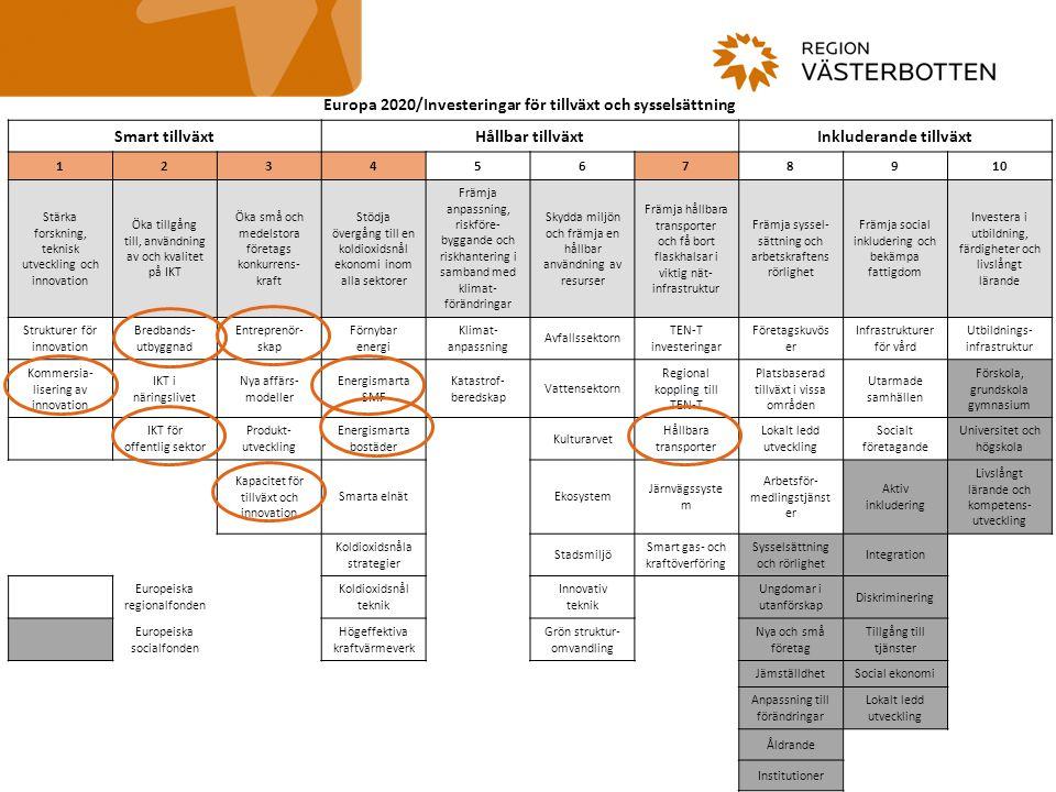 Överensstämmelse med fokusområden Övre Norrlands fokusområden: Skärningspunkter mellan fokusområden Hälso- och sjukvård Life Science Teknik- och tjänsteutveckling inom industrin Testverksamhet Hållbar energi och miljöteknik Upplevelsenäringar och kulturella och kreativa näringar Digitala tjänstenäringar Fokusområdena prioriteras inom programmets samtliga insatsområden Östersjöstrategins prioriteringsområden PA Innovation – Exploiting the full potential of the region in research and innovation PA Health – Improving and promoting people's health, including its social aspects PA Internal Market – Removing hindrances to the internal market PA SME – Promote entrepreneurship and strengthen the growth of SMEs PA Tourism – Reinforcing cohesiveness of the macro-region through tourism