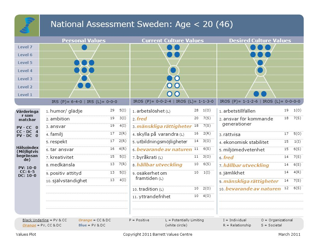 National Assessment Sweden: Age < 20 (46) Level 7 Level 6 Level 5 Level 4 Level 3 Level 2 Level 1 Personal ValuesCurrent Culture ValuesDesired Culture