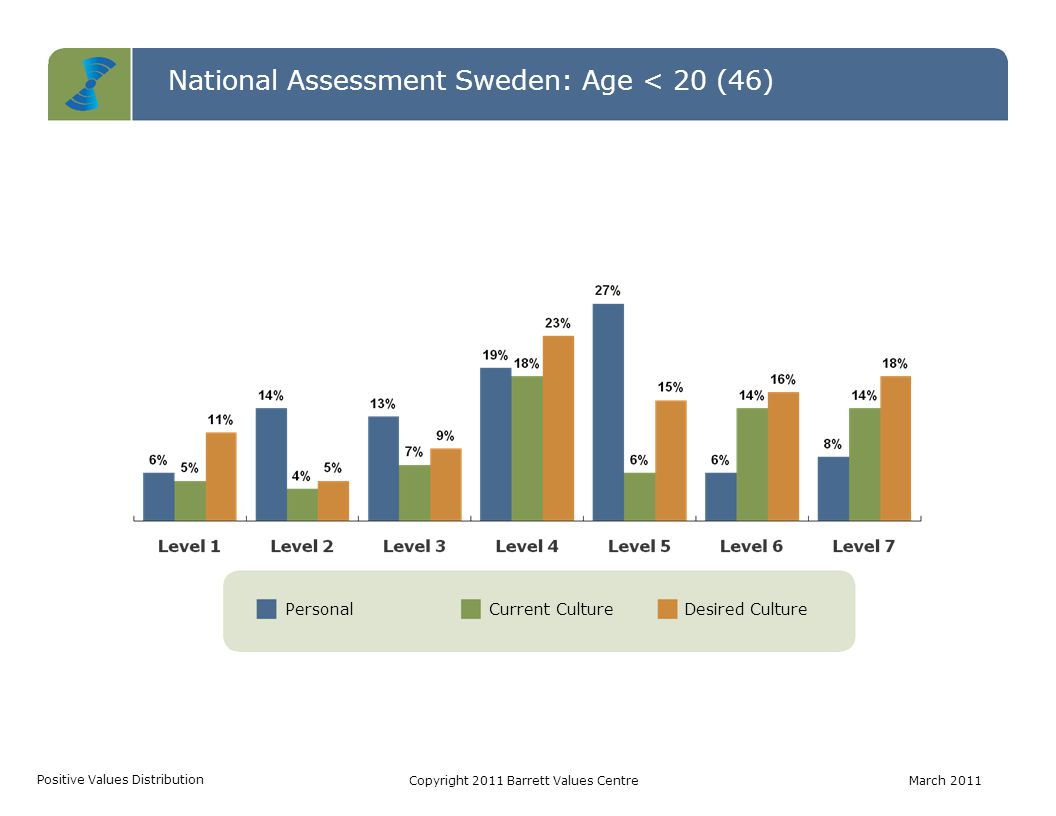 PersonalCurrent CultureDesired Culture National Assessment Sweden: Age < 20 (46) Positive Values Distribution Copyright 2011 Barrett Values CentreMarc