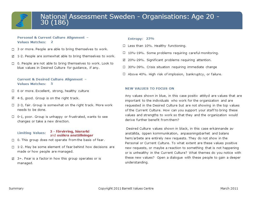 National Assessment Sweden - Organisations: Age 20 - 30 (186) Level 7 Level 6 Level 5 Level 4 Level 3 Level 2 Level 1 Personal ValuesCurrent Culture ValuesDesired Culture Values IRS (P)= 5-5-0   IRS (L)= 0-0-0 IROS (P)= 1-1-5-0   IROS (L)= 0-0-3-0IROS (P)= 3-3-4-0   IROS (L)= 0-0-0-0 Värderinga r som matchar PV - CC2 CC - DC5 PV - DC3 Hälsoindex (Möjligtvis begränsan de) PV: 10-0 CC: 7-3 DC: 10-0 1.