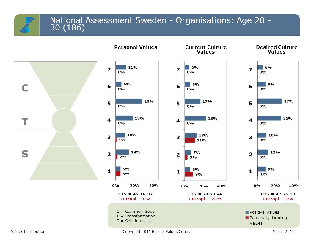 National Assessment Sweden - Organisations: Age 20 - 30 (186) C T S Values DistributionCopyright 2011 Barrett Values CentreMarch 2011 C = Common Good