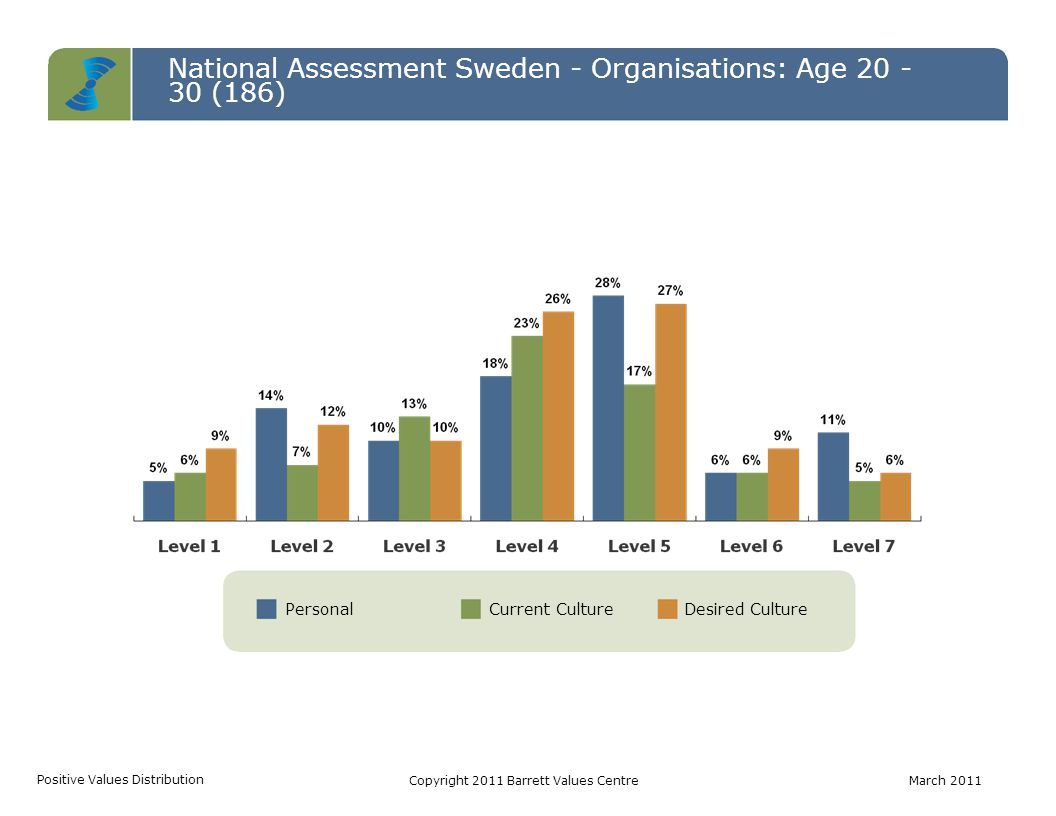 PersonalCurrent CultureDesired Culture National Assessment Sweden - Organisations: Age 20 - 30 (186) Positive Values Distribution Copyright 2011 Barre