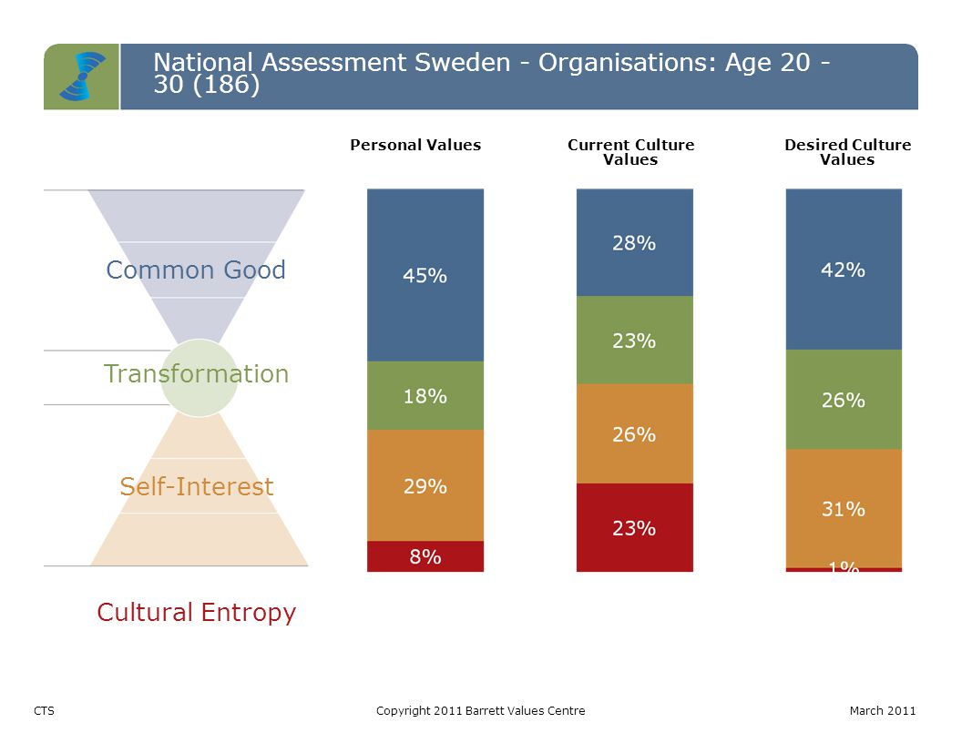 National Assessment Sweden - Organisations: Age 20 - 30 (186) Common Good Transformation Self-Interest Cultural Entropy CTSCopyright 2011 Barrett Valu