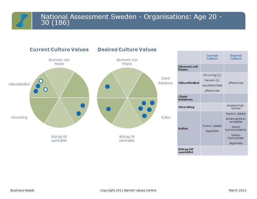 National Assessment Sweden - Organisations: Age 20 - 30 (186) Entropy TableCopyright 2011 Barrett Values Centre March 2011 LevelPotentially Limiting Values (votes) Percentage Entropy 3 förvirring (52) hierarki (51) byråkrati (34) långa arbetstider (30) håller på information (26) makt (8) 201 out of 439: 11% of total votes 2 intern konkurrens (25) skyller på varandra (23) manipulation (11) imperiebyggande (6) 65 out of 196: 3% of total votes 1 osäkra anställningar (48) kortsiktighet (33) kostnadsjakt (30) kontroll (25) utnyttjande (18) försiktighet (7) 161 out of 267: 9% of total votes Total427 out of 186023% of total votes This is a high level of entropy requiring cultural or structural transformation.