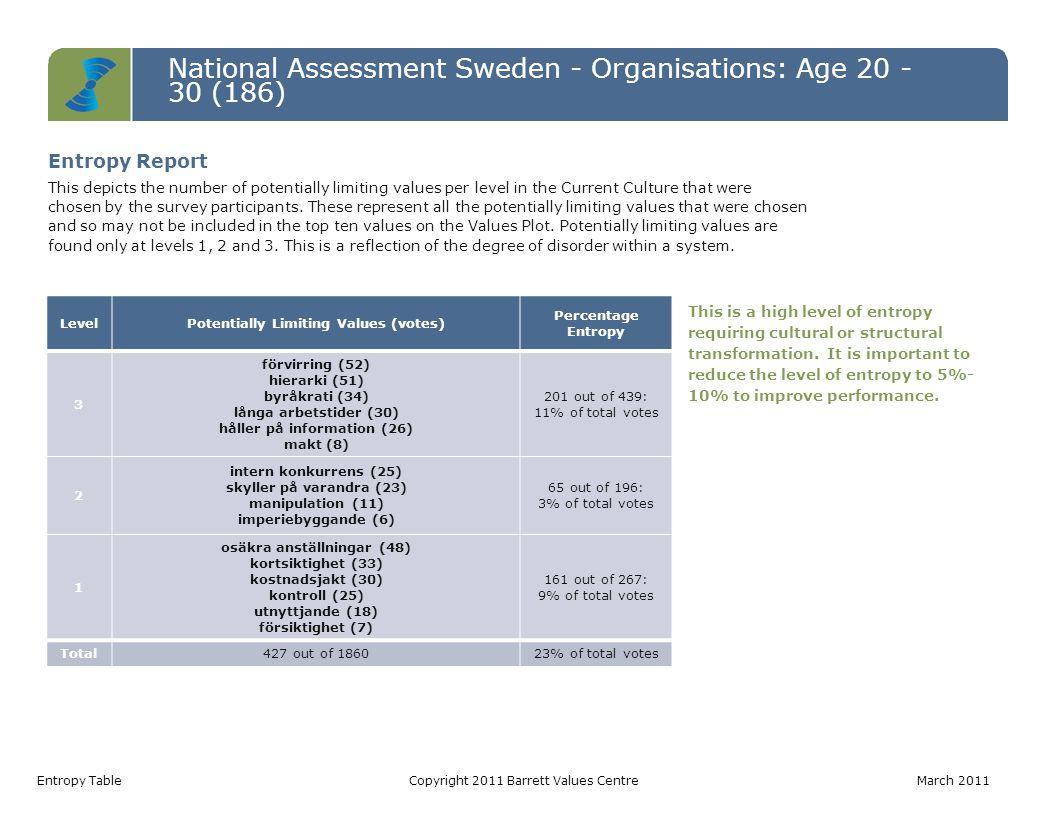 National Assessment Sweden - Organisations: Age 20 - 30 (186) Values Jumps TableCopyright 2011 Barrett Values Centre March 2011 Value Current Culture Votes Desired Culture Votes Jump anställdas hälsa3810466 erkännande av anställda256338 öppen kommunikation296031 långsiktighet63630 balans hem/arbete215029 positiv attityd295627 humor/ glädje558126 medarbetartillfredsställelse52823 jämlikhet194021 respekt183820 välbefinnande (fysiskt/ emotionellt/ mentalt/ andligt)42420 Values Jumps A value jump occurs when there are more votes for a value in the Desired Culture than in the Current Culture.