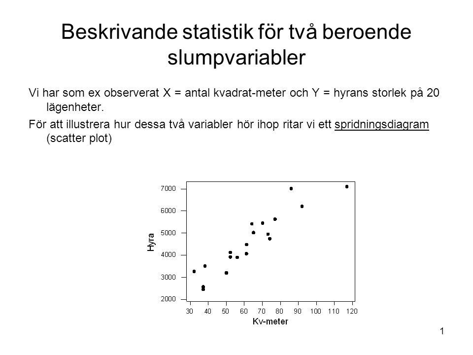 2 I grafen ser vi ett positivt beroende mellan variablerna.