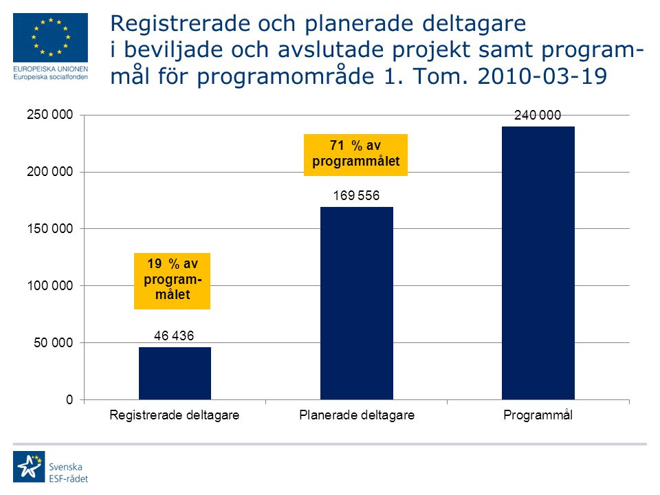 Registrerade och planerade deltagare i beviljade och avslutade projekt samt program- mål för programområde 1. Tom. 2010-03-19