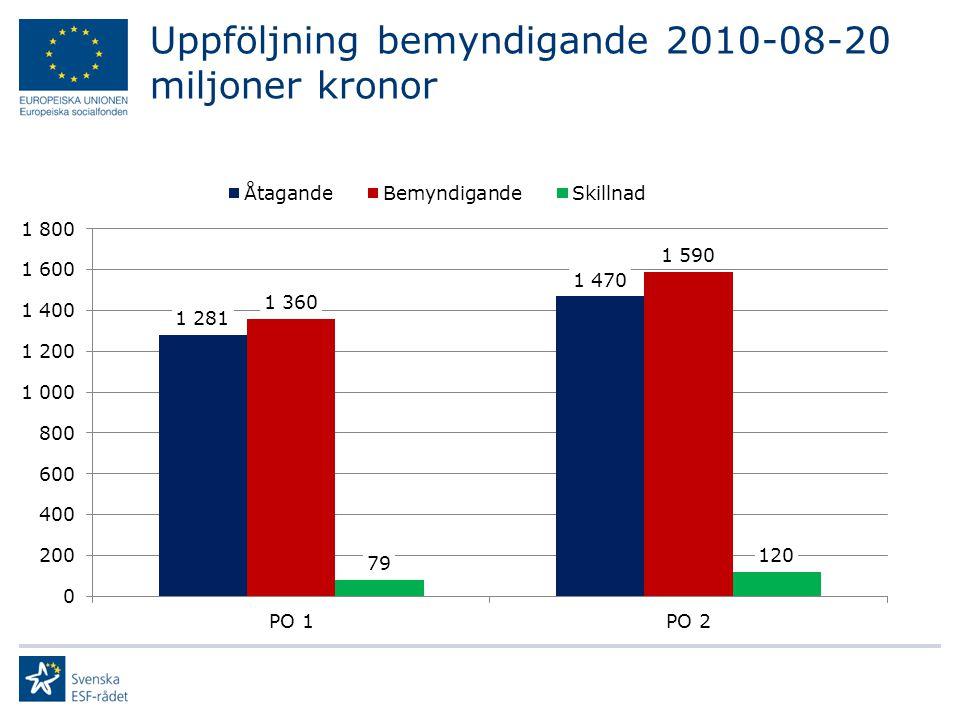 Intecknade medel av totala finansplanen För PO 1med 20 procents återflöde.