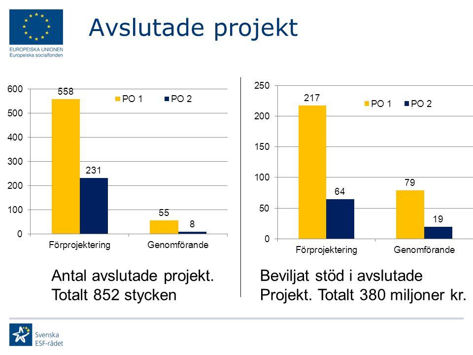 Avslutade projekt Antal avslutade projekt. Totalt 852 stycken Beviljat stöd i avslutade Projekt.