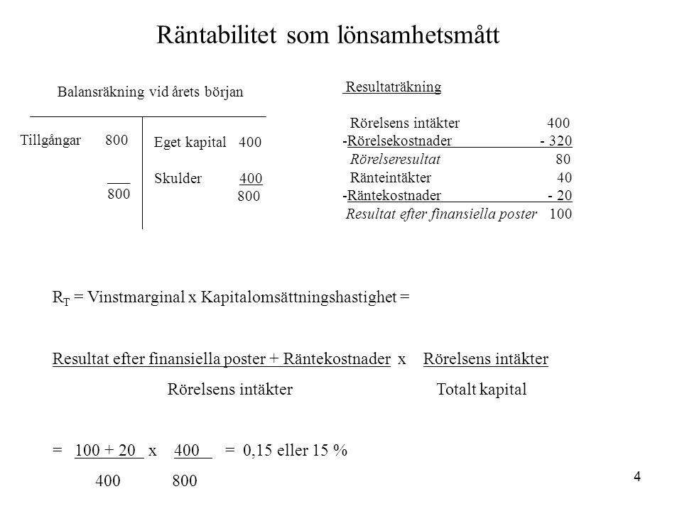 5 Räntabilitet som lönsamhetsmått Balansräkning vid årets början Tillgångar 800 ___ 800 Eget kapital 400 Skulder 400 800 Resultaträkning Rörelsens intäkter400 -Rörelsekostnader - 320 Rörelseresultat 80 Ränteintäkter 40 -Räntekostnader - 20 Resultat efter finansiella poster 100 Räntabilitet på totalt kapital (R T ) före skatt: Resultat efter finansiella poster + Räntekostnader = Totalt kapital = 100 + 20 = 0,15 eller 15% 800