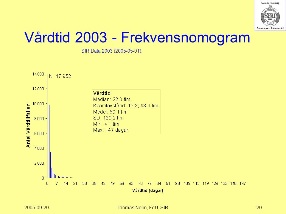 2005-09-20.Thomas Nolin, FoU, SIR.20 Vårdtid 2003 - Frekvensnomogram SIR Data 2003 (2005-05-01).