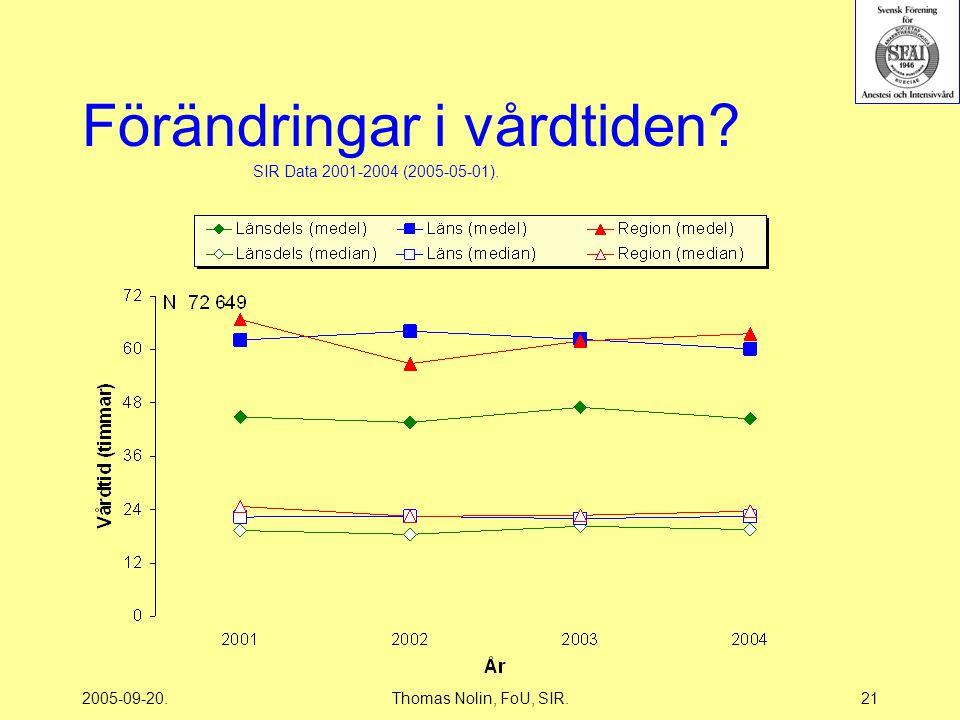 2005-09-20.Thomas Nolin, FoU, SIR.21 Förändringar i vårdtiden SIR Data 2001-2004 (2005-05-01).