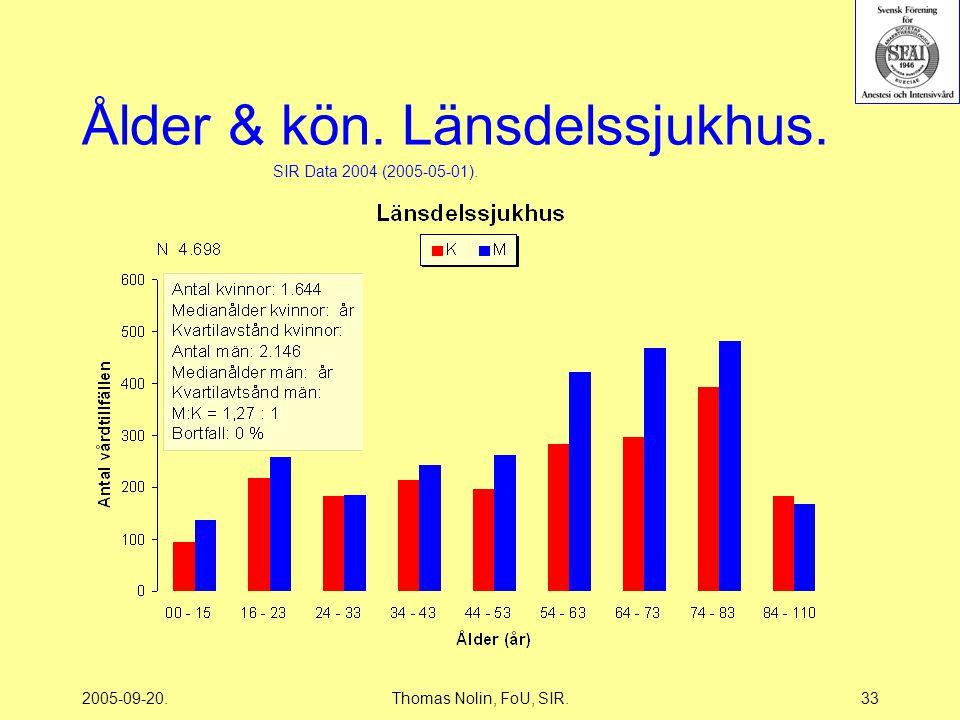 2005-09-20.Thomas Nolin, FoU, SIR.33 Ålder & kön. Länsdelssjukhus. SIR Data 2004 (2005-05-01).