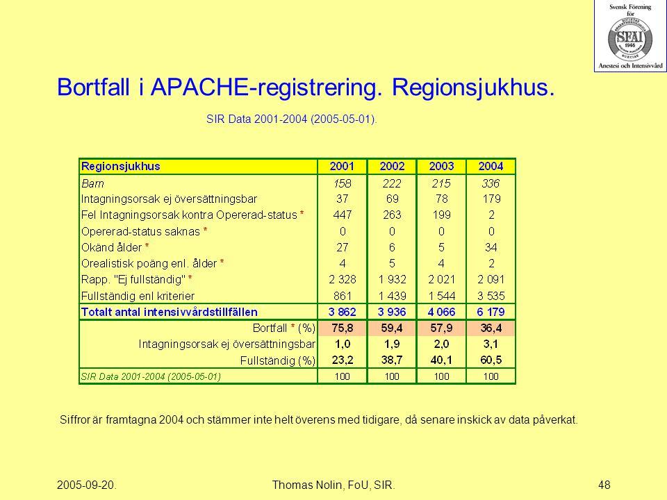2005-09-20.Thomas Nolin, FoU, SIR.48 Bortfall i APACHE-registrering.