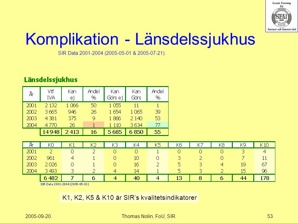 2005-09-20.Thomas Nolin, FoU, SIR.53 Komplikation - Länsdelssjukhus K1, K2, K5 & K10 är SIR's kvalitetsindikatorer SIR Data 2001-2004 (2005-05-01 & 2005-07-21).