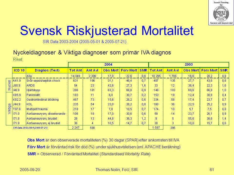 2005-09-20.Thomas Nolin, FoU, SIR.61 Svensk Riskjusterad Mortalitet Nyckeldiagnoser & Viktiga diagnoser som primär IVA diagnos SIR Data 2003-2004 (2005-05-01 & 2005-07-21).