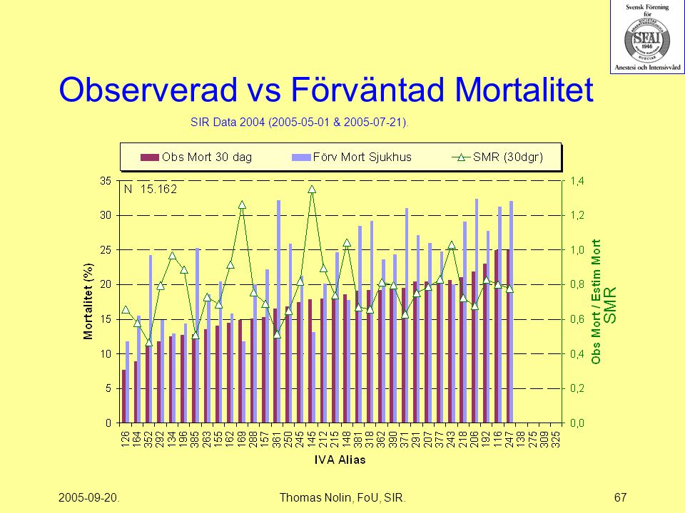 2005-09-20.Thomas Nolin, FoU, SIR.67 Observerad vs Förväntad Mortalitet SIR Data 2004 (2005-05-01 & 2005-07-21).