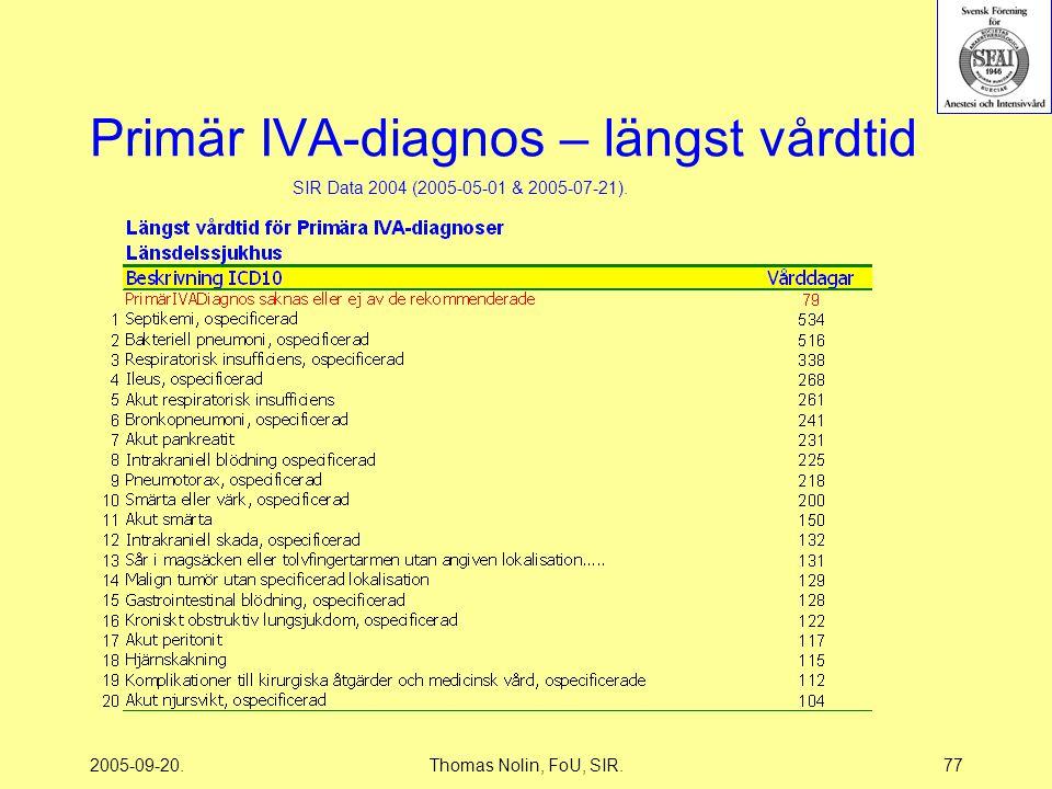 2005-09-20.Thomas Nolin, FoU, SIR.77 Primär IVA-diagnos – längst vårdtid SIR Data 2004 (2005-05-01 & 2005-07-21).