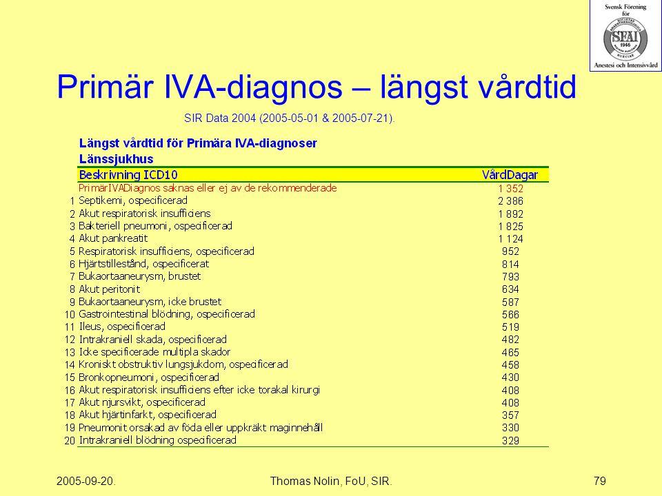 2005-09-20.Thomas Nolin, FoU, SIR.79 Primär IVA-diagnos – längst vårdtid SIR Data 2004 (2005-05-01 & 2005-07-21).