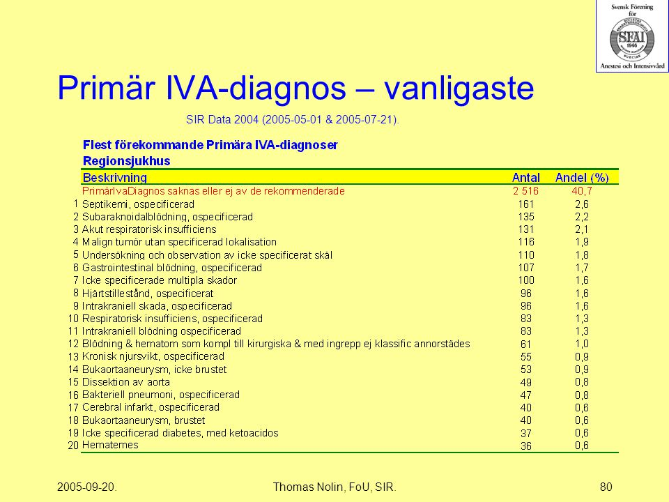 2005-09-20.Thomas Nolin, FoU, SIR.80 Primär IVA-diagnos – vanligaste SIR Data 2004 (2005-05-01 & 2005-07-21).