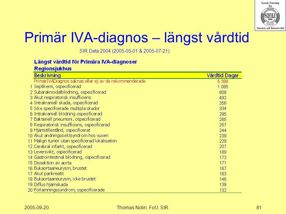 2005-09-20.Thomas Nolin, FoU, SIR.81 Primär IVA-diagnos – längst vårdtid SIR Data 2004 (2005-05-01 & 2005-07-21).