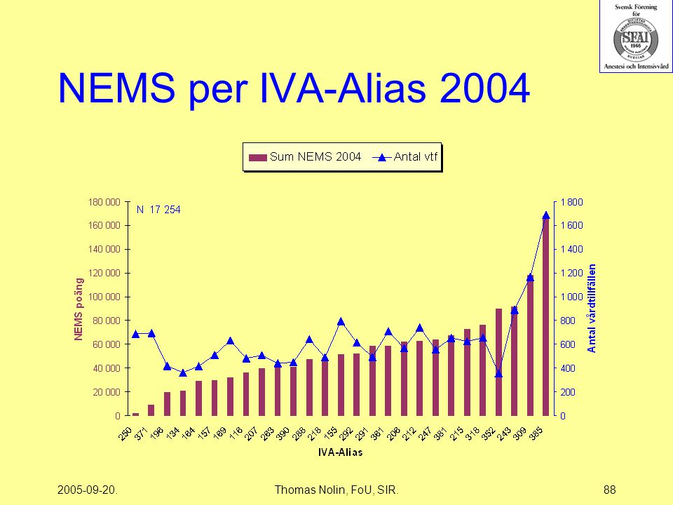 2005-09-20.Thomas Nolin, FoU, SIR.88 NEMS per IVA-Alias 2004