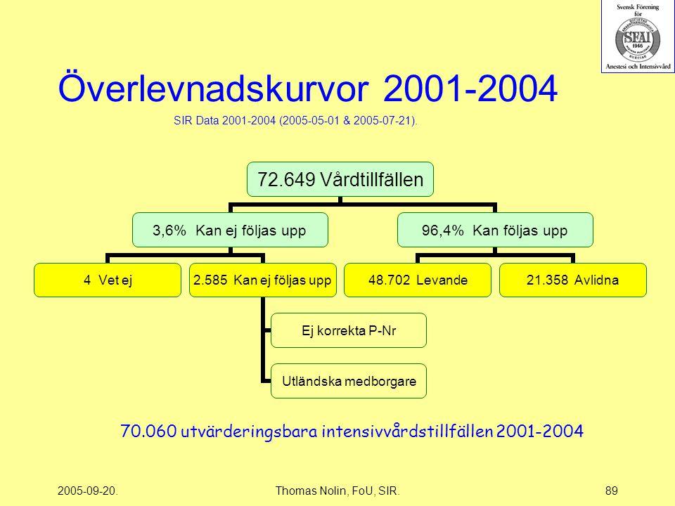 2005-09-20.Thomas Nolin, FoU, SIR.89 Överlevnadskurvor 2001-2004 72.649 Vårdtillfällen 3,6% Kan ej följas upp 4 Vet ej 2.585 Kan ej följas upp Ej korrekta P-Nr Utländska medborgare 96,4% Kan följas upp 48.702 Levande 21.358 Avlidna SIR Data 2001-2004 (2005-05-01 & 2005-07-21).