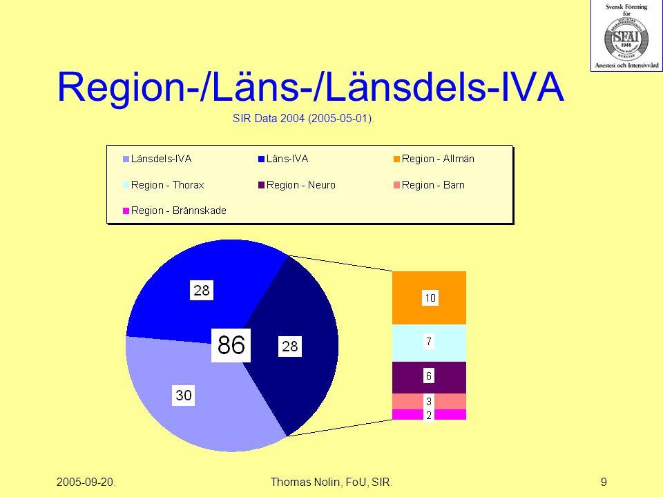 2005-09-20.Thomas Nolin, FoU, SIR.10 Vårdtypens fördelning SIR Data 2001-2004 (2005-05-01).