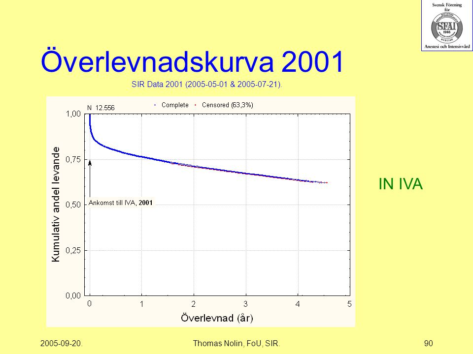 2005-09-20.Thomas Nolin, FoU, SIR.90 Överlevnadskurva 2001 SIR Data 2001 (2005-05-01 & 2005-07-21).