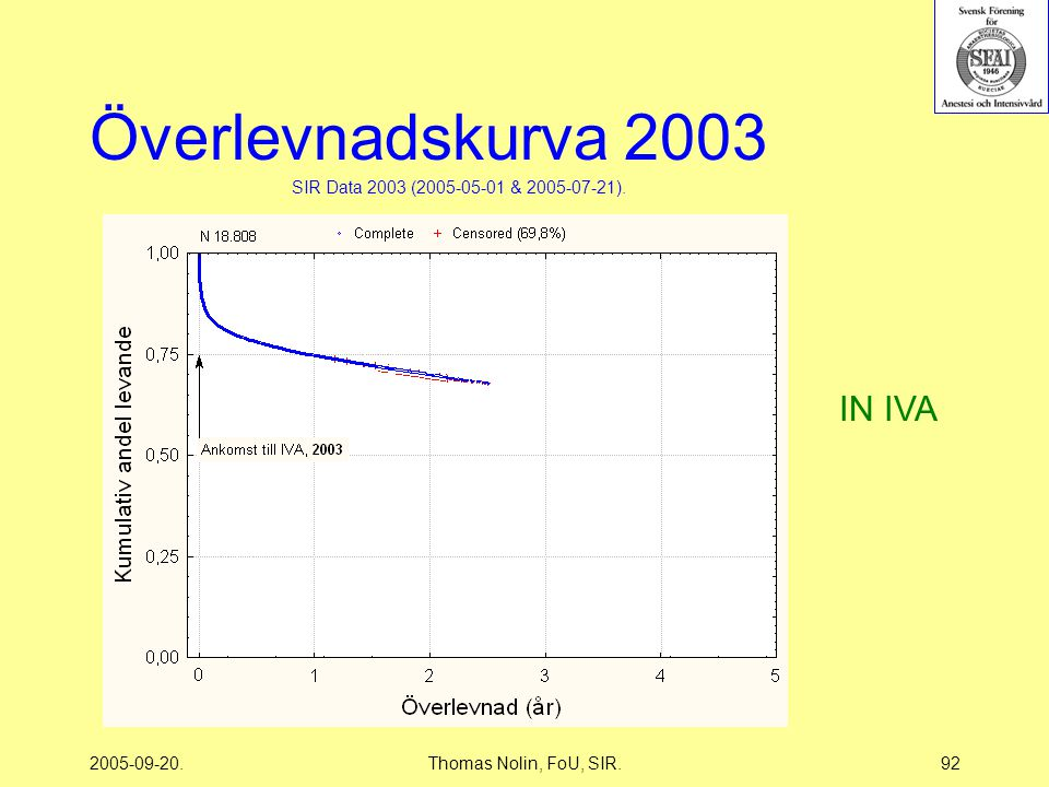 2005-09-20.Thomas Nolin, FoU, SIR.92 Överlevnadskurva 2003 SIR Data 2003 (2005-05-01 & 2005-07-21).