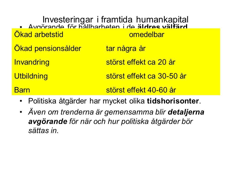 Investeringar i framtida humankapital Avgörande för hållbarheten i de äldres välfärd.